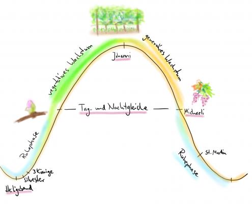 Lauf der Sonne Biodynamie